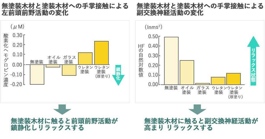 ヒノキ触感実験データ